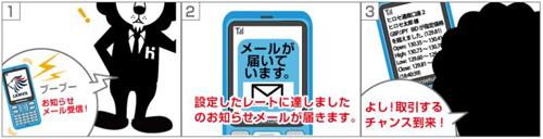 ヒロセ通商 LIONFX 評判 検証