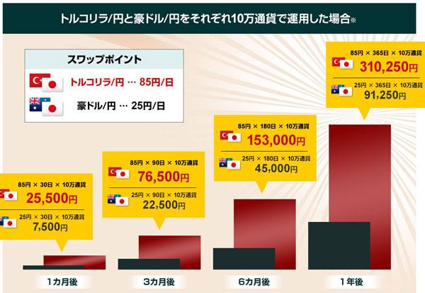 トルコリラ円 豪ドル円 スワップ
