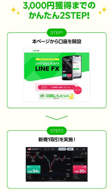 linefx キャンペーン 3000円