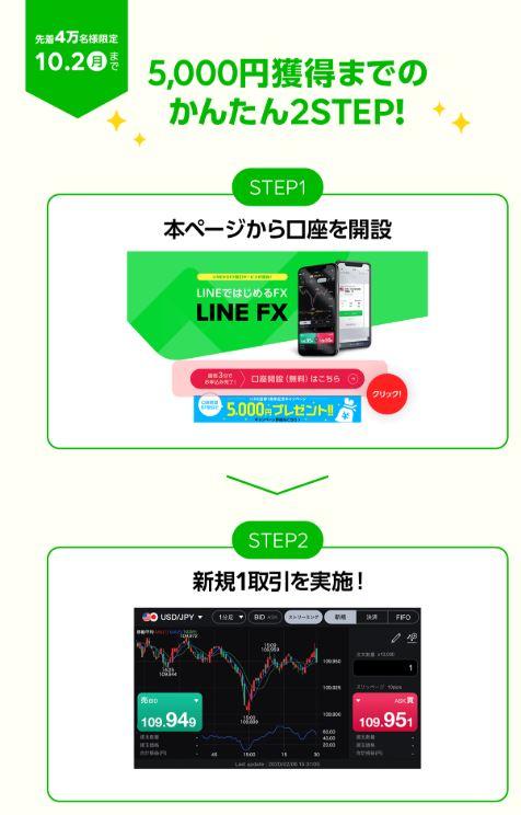 LINEFX 5000円キャンペーン